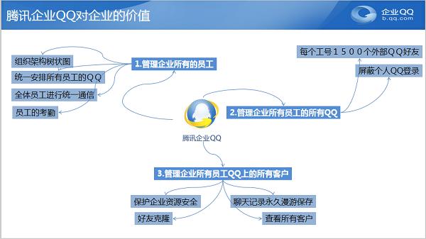 使用企业QQ统一管理员工