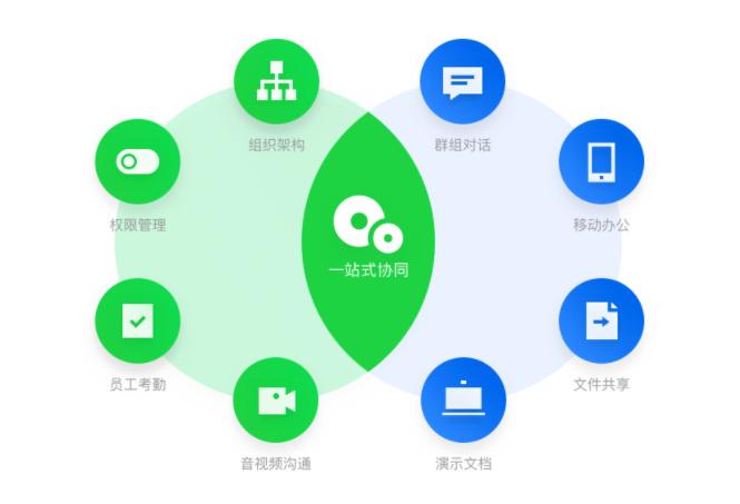 企业QQ一站式协同流程