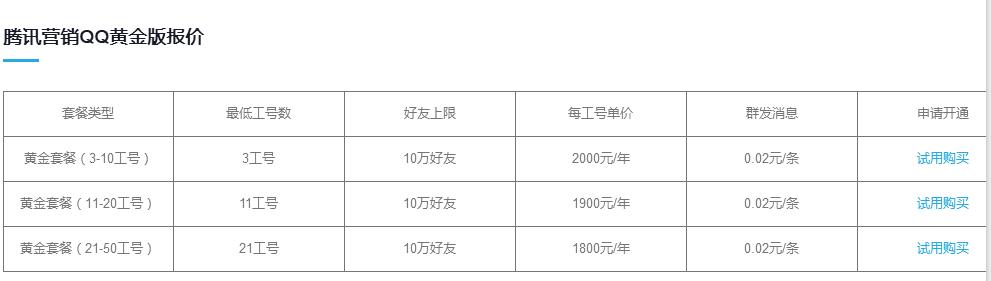 营销QQ价格