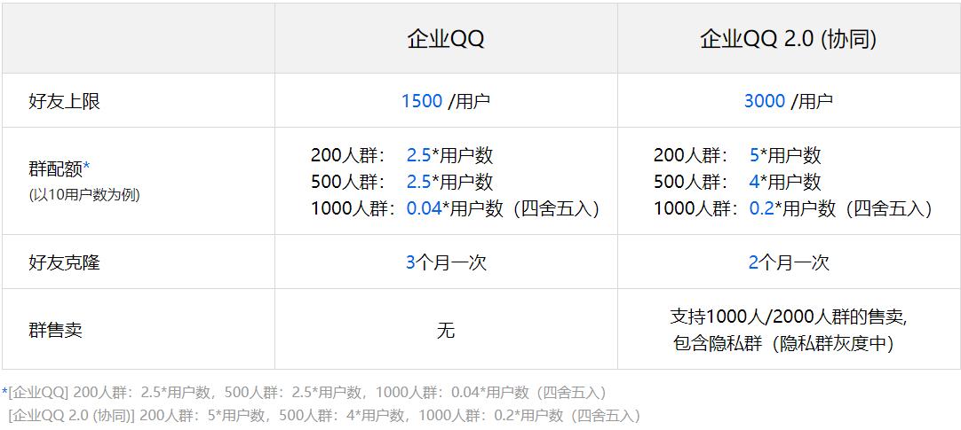 企业QQ和企点协同收费标准